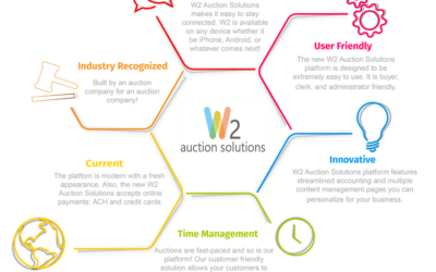 Your Auction Business During Covid-19
